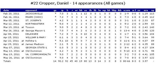Daniel Cropper's 2011 stats from UNC-Wilmington.
